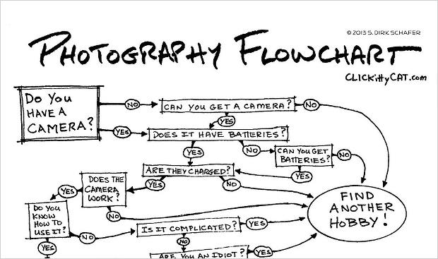 photoflowchart1